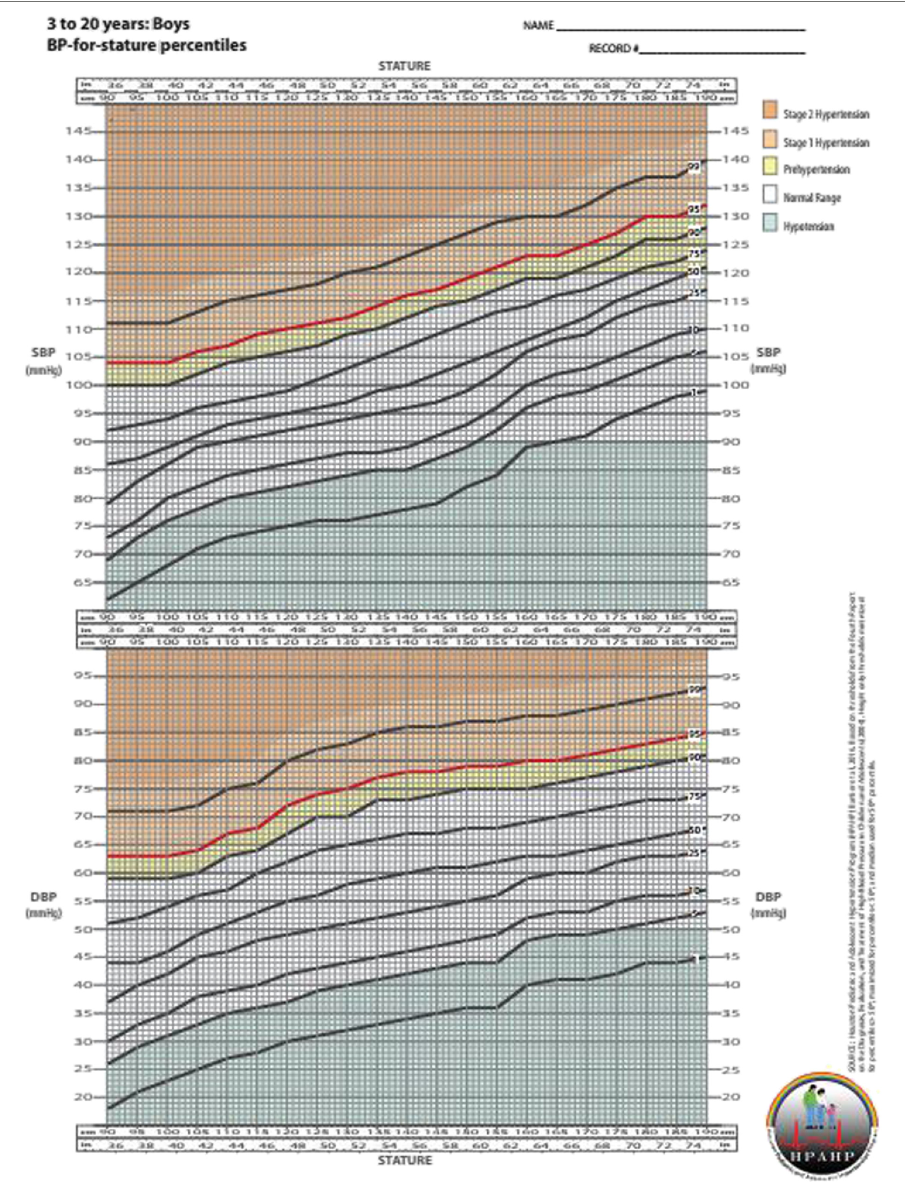 Blood pressure percentile charts to identify high or low blood ...