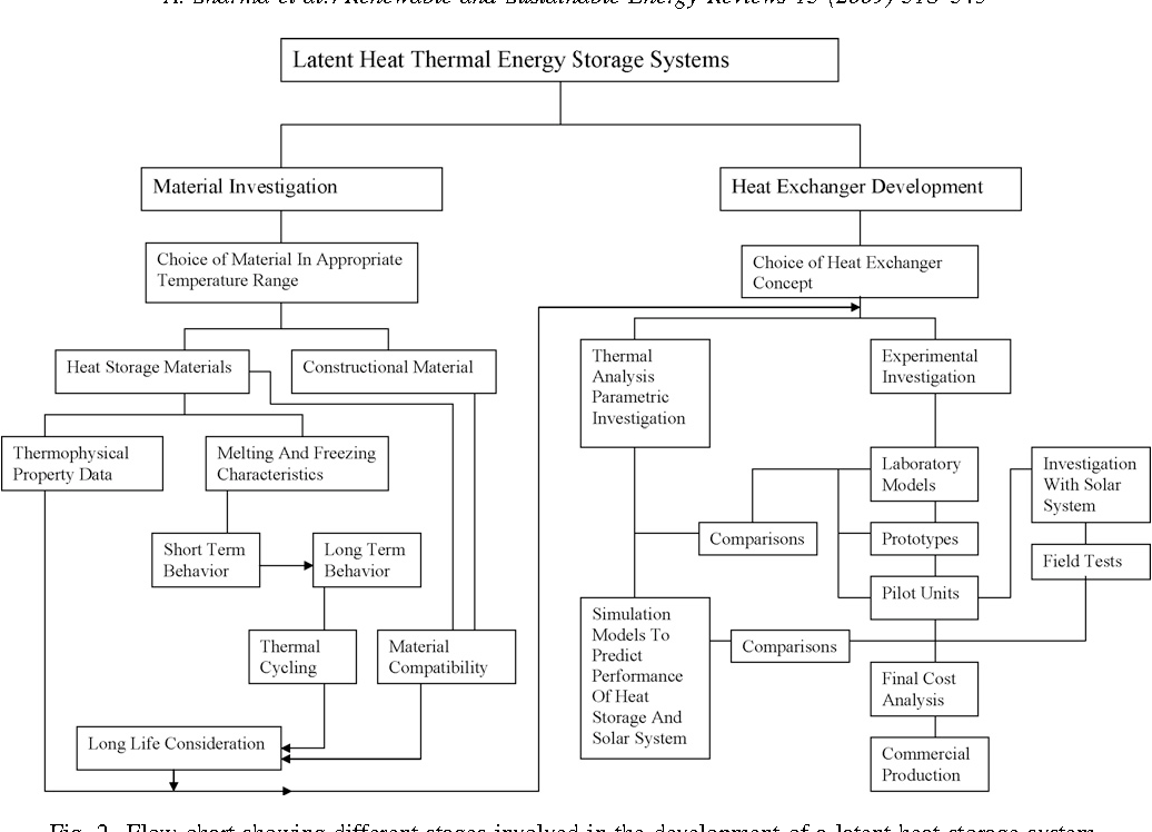 Review on thermal energy storage with phase change materials