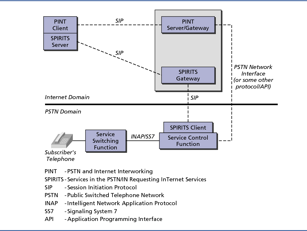 Figure 3 from Session initiation protocol services