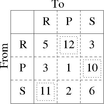 figure 7.12