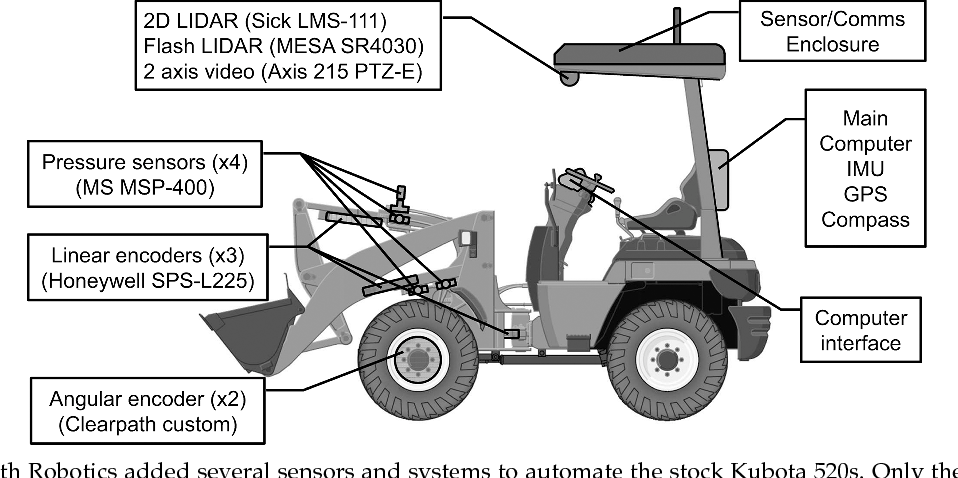 Figure 9 from Admittance Control for Robotic Loading: Design