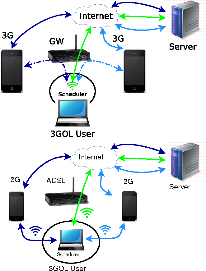 [DIAGRAM_5FD]  Can wireless support wired broadband? A practical showcase for residential  networks | Semantic Scholar | Wired Broadband Diagram |  | Semantic Scholar