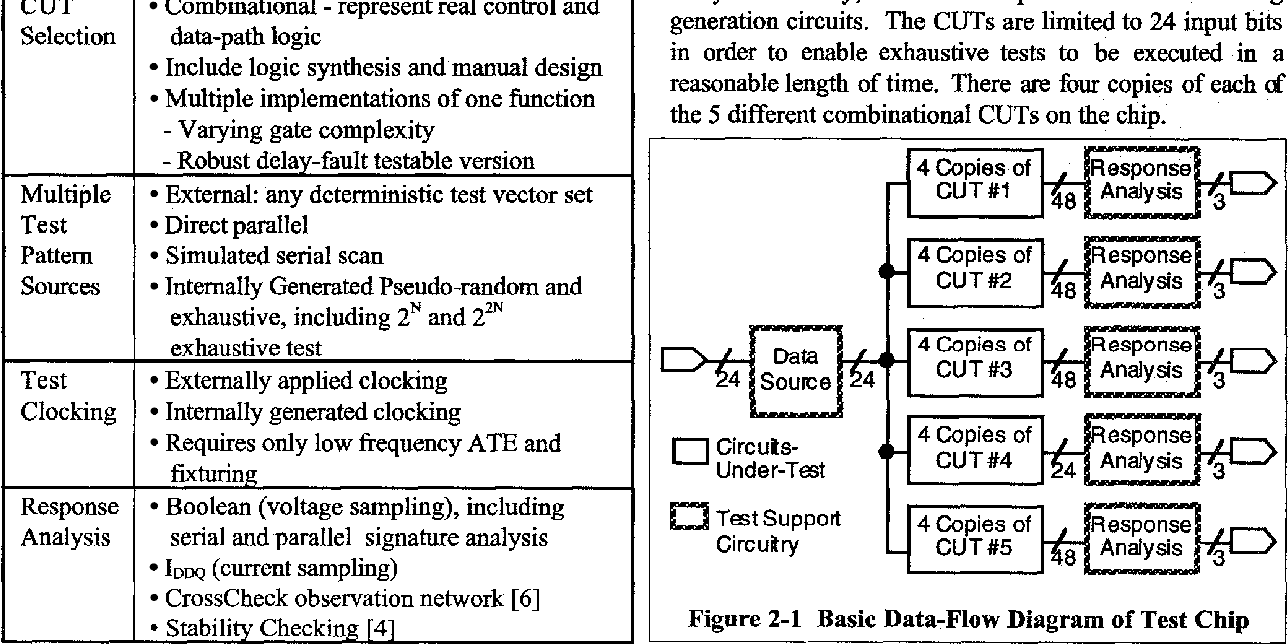 Pdf An Experimental Chip To Evaluate Test Techniques Chip And Experiment Design Semantic Scholar