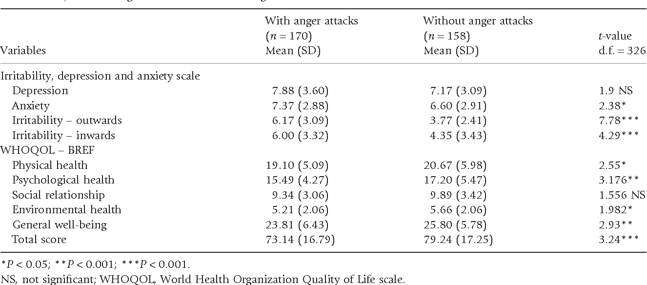 Prevalence of anger attacks in depressive and anxiety