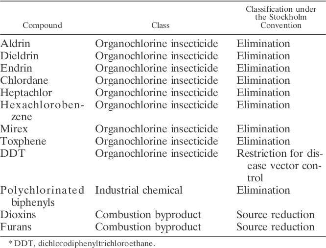 Table 1 from Dichlorodiphenyltrichloroethane (DDT) for