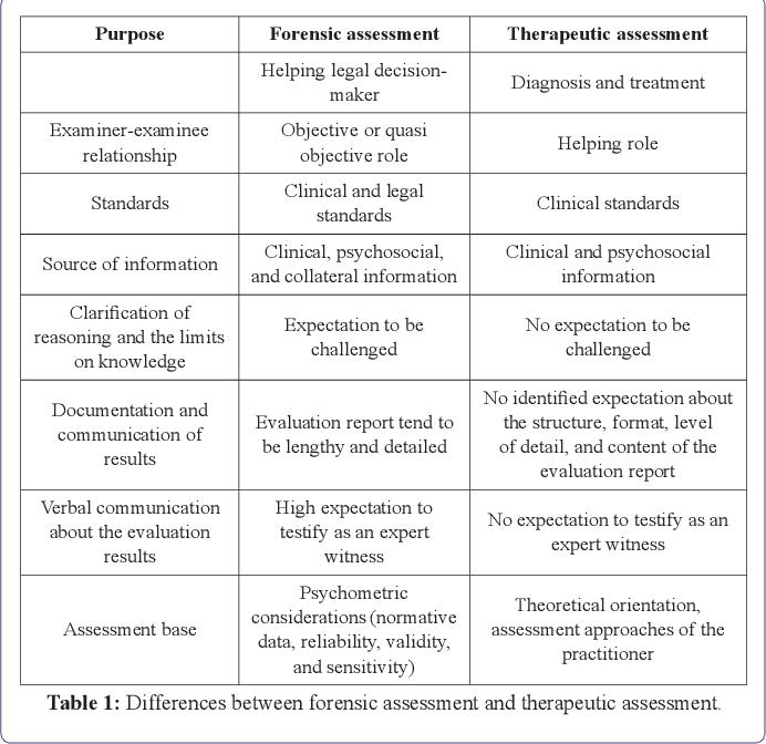 Pdf Traditional Psychological Tests Usage In Forensic Assessment Semantic Scholar Vulnerability scan vs vulnerability assessment. pdf traditional psychological tests