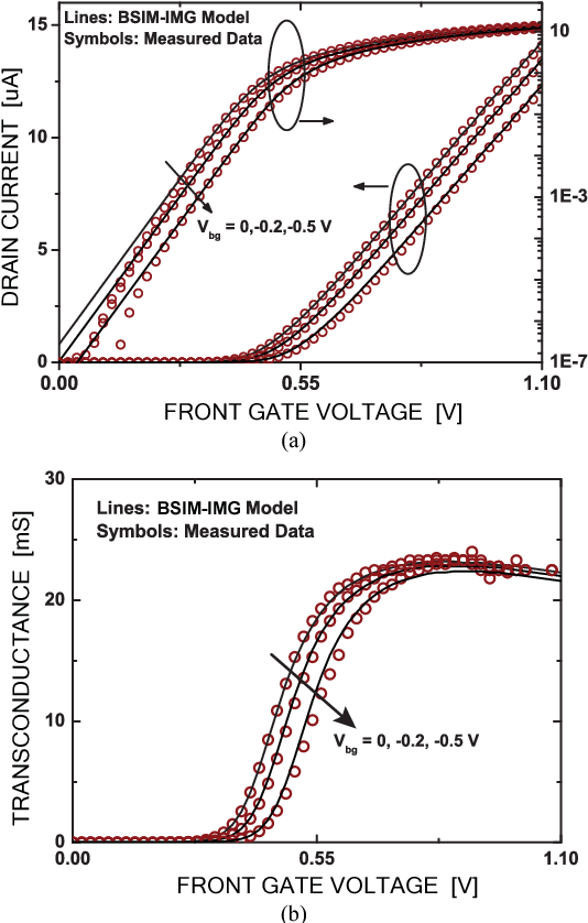Figure 20 from BSIM—SPICE Models Enable FinFET and UTB IC
