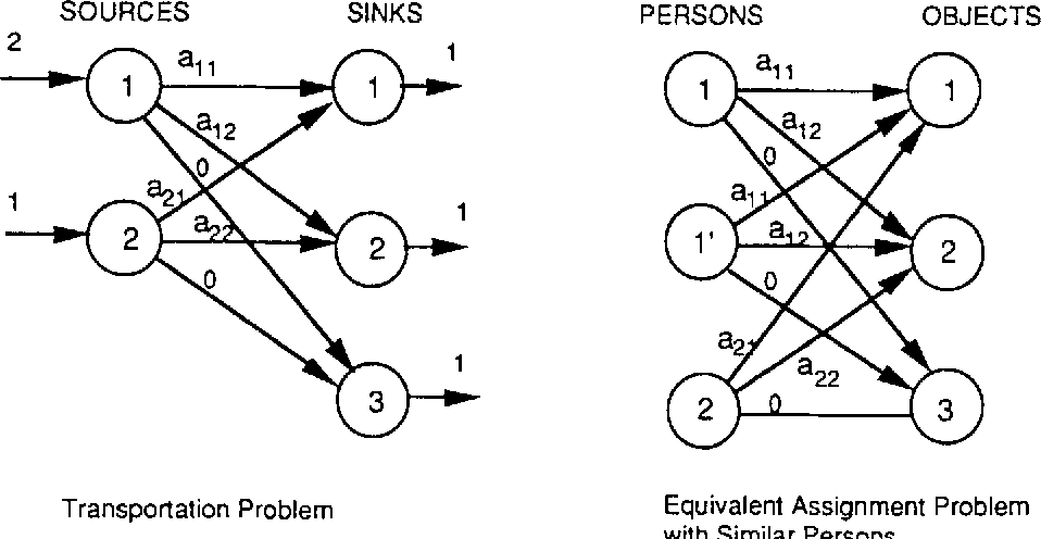 Auction algorithms for network flow problems: A tutorial