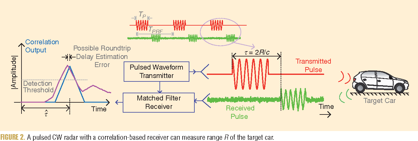 Figure 2 from Automotive Radars: A review of signal