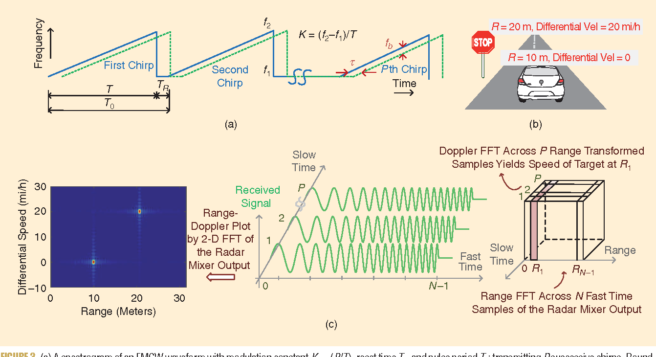 Automotive Radars: A review of signal processing techniques