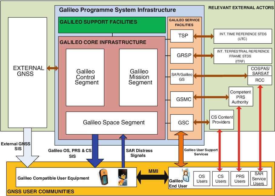 PDF] Chapter 2 Overview of Galileo System - Semantic Scholar