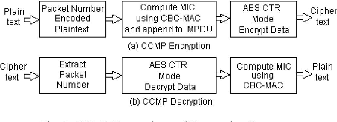 Figure 8 from High Speed VLSI Design CCMP AES Cipher for
