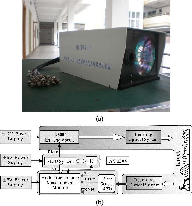 Figure 1 from Flash Lidar Sensor Using Fiber-Coupled APDs