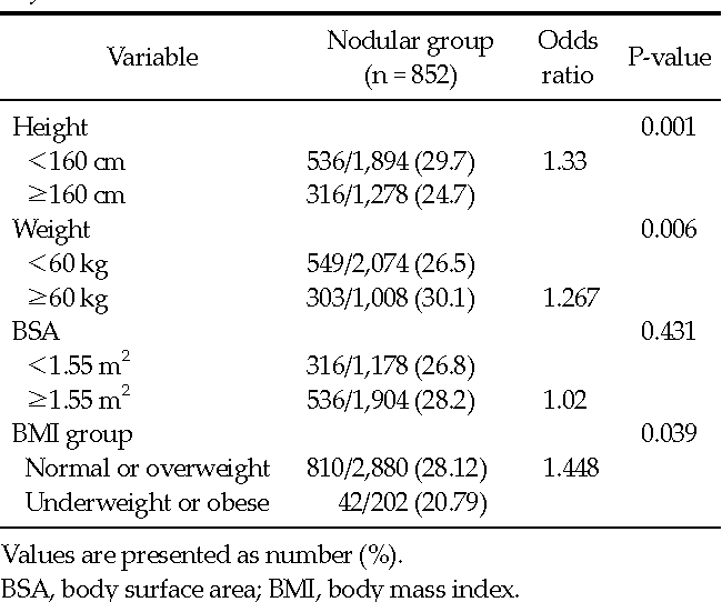 Pdf Body Size And Thyroid Nodules In Healthy Korean Population