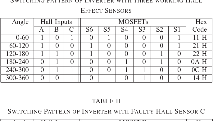 Hall sensor fault detection and fault tolerant control of