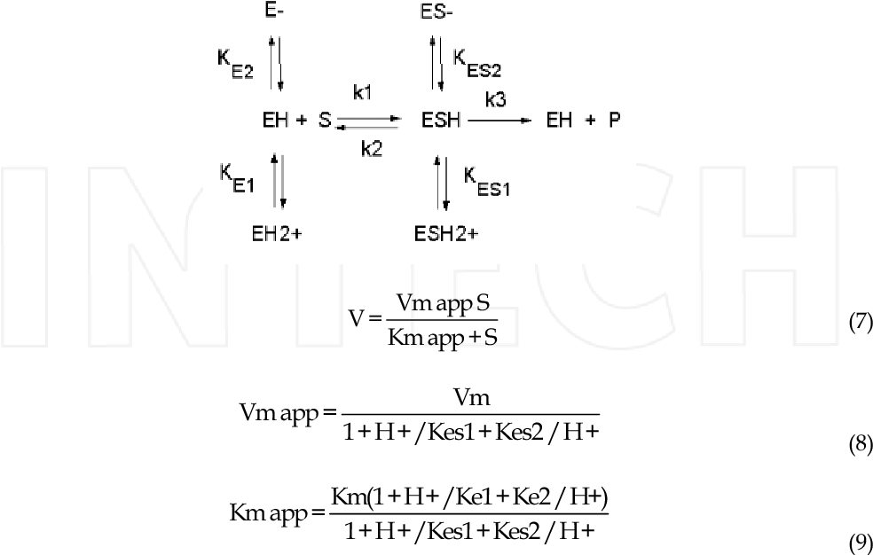 Figure 19 From 1 Enzyme Inhibition Mechanisms And Scope