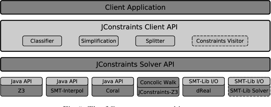 JDart: A Dynamic Symbolic Analysis Framework - Semantic Scholar