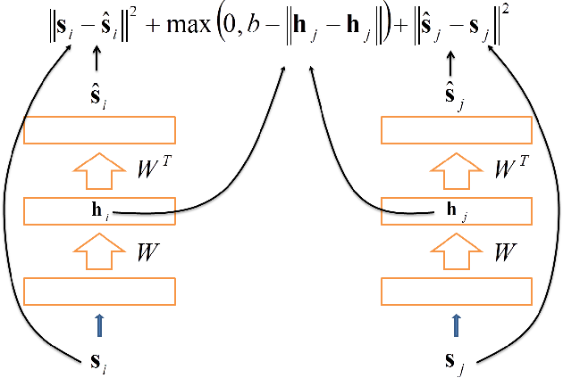 Learning Compact Class Codes for Fast Inference in Large