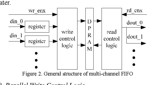 PDF] Implementation of Multi-channel FIFO in One BlockRAM