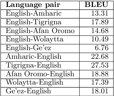 PDF] English-Ethiopian Languages Statistical Machine