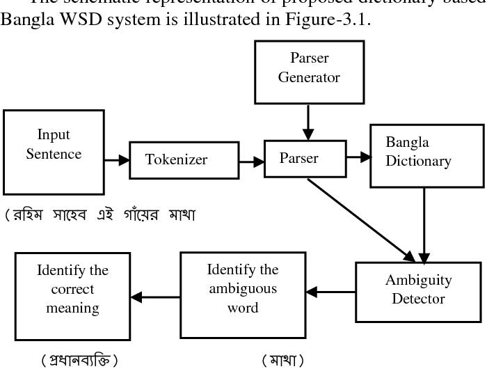 PDF] Bangla Word Sense Disambiguation System using