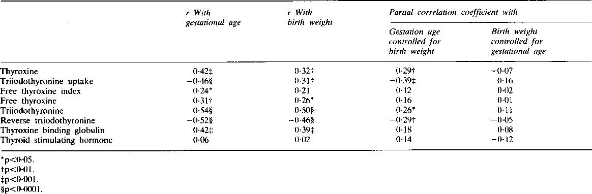 Pdf Neonatal Thyroid Function Prematurity Prenatal Steroids