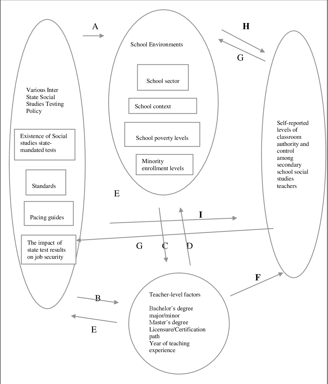 PDF] Social studies educators' professionalism in an age of