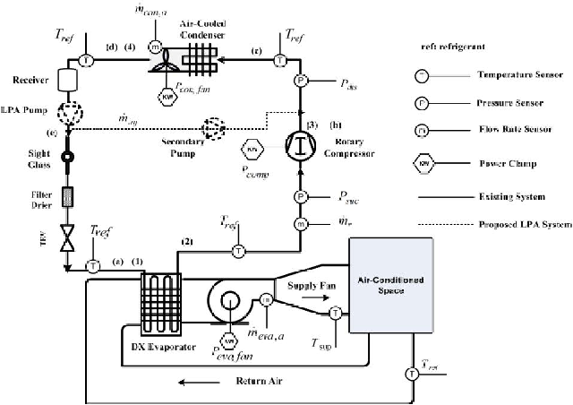Figure 2 from Energy-Efficient Air-Cooled DX Air ... on