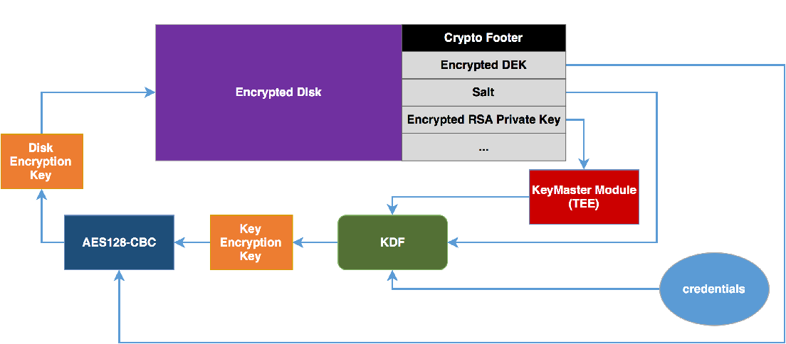 PDF] Android 7 File Based Encryption and the Attacks Against
