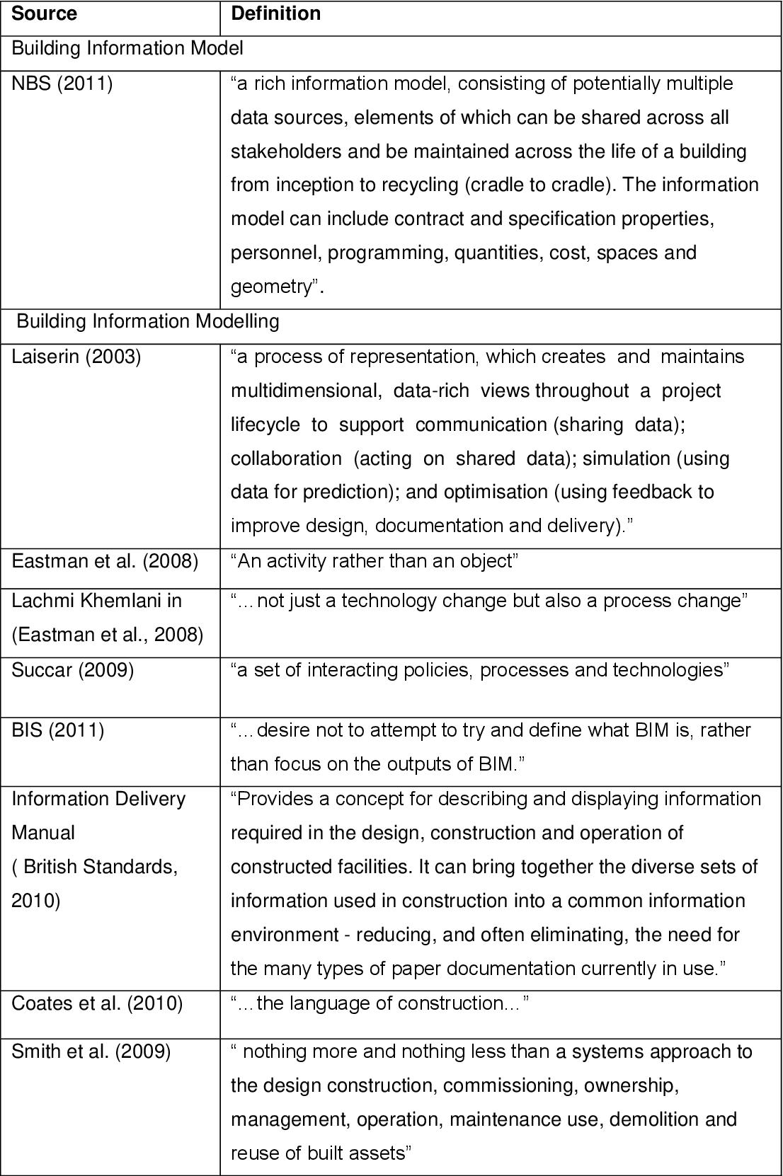 PDF] BIM communication waste - Semantic Scholar
