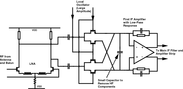 1/f noise in passive CMOS mixers for low and zero IF