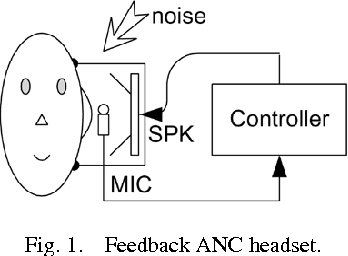 A robust hybrid feedback active noise cancellation headset