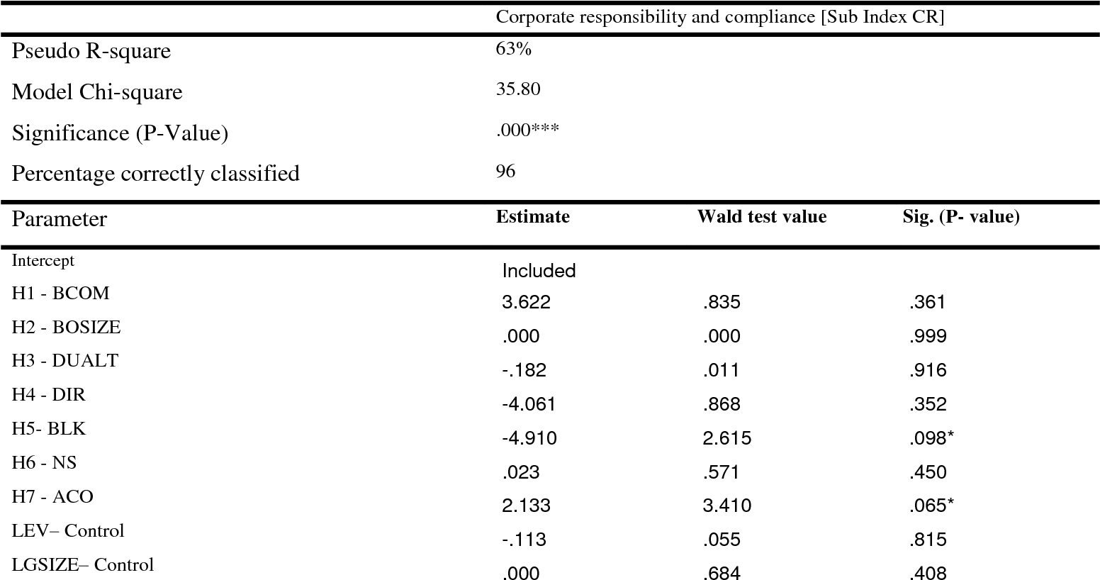 The extent of corporate governance disclosure and its