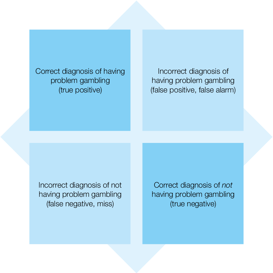 Treatment of pathological gambling a critical review of the literature answer