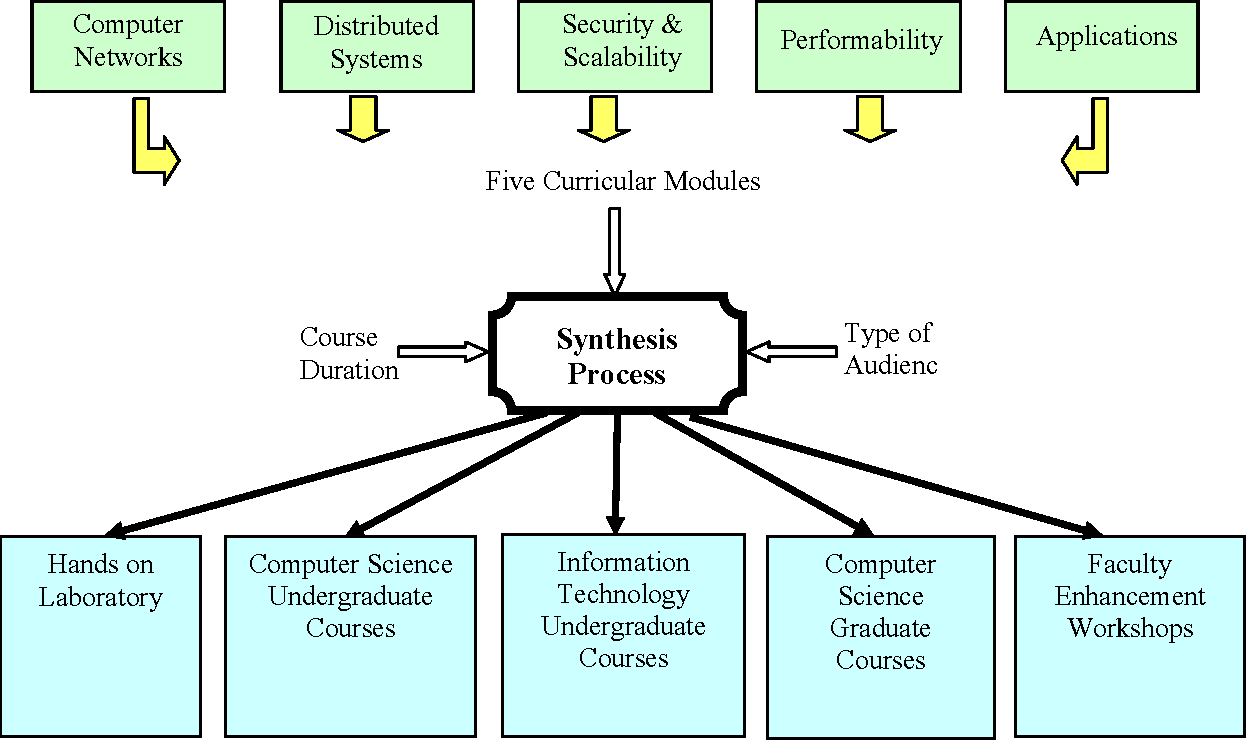 Modular Design For Distributed Systems And Network Security Courses In Computer Science Curriculum Semantic Scholar