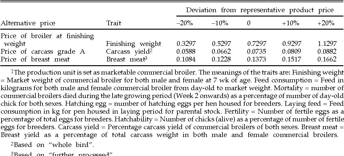 PDF] Economic values in broiler breeding  - Semantic Scholar