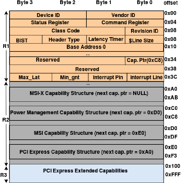 Simulating PCI-Express Interconnect for Future System