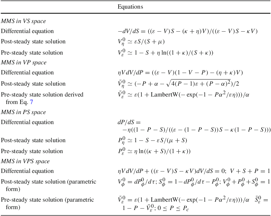 Table 2 From Theory On The Rate Equation Of Michaelismenten
