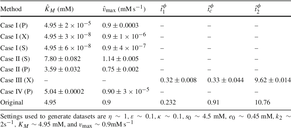 Table 3 From Theory On The Rate Equation Of Michaelismenten