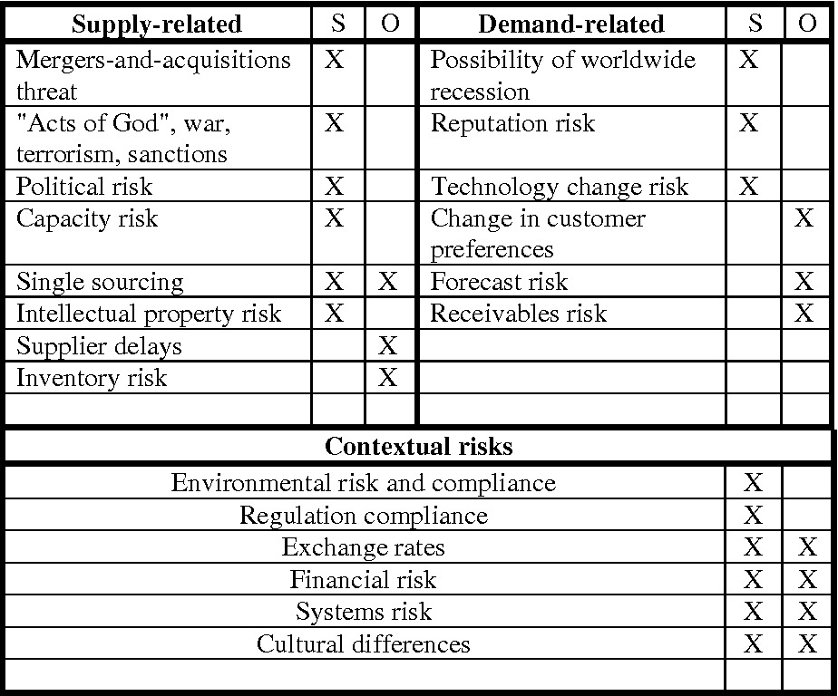 An analysis of sources of risk in the consumer electronics