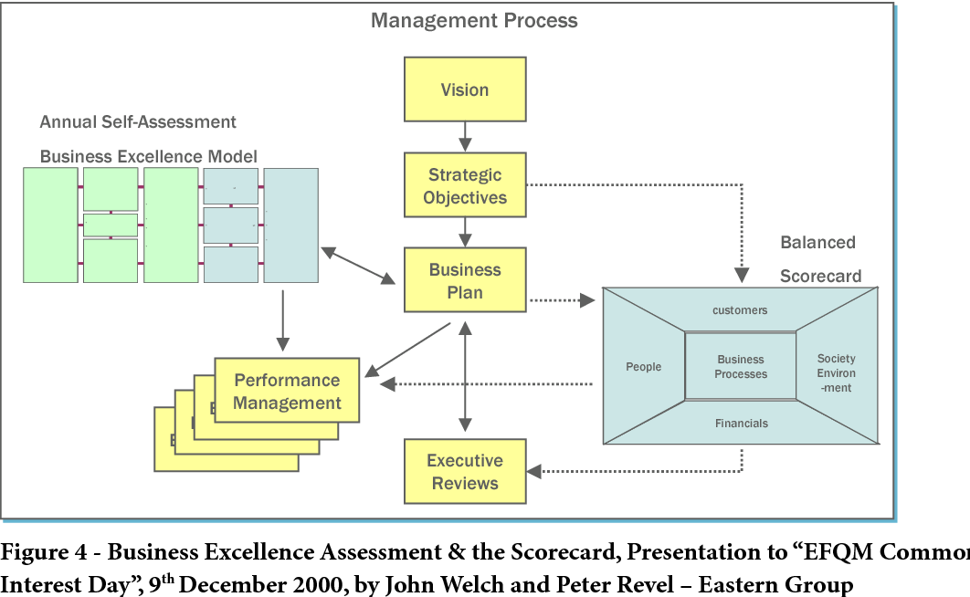 Figure 4 from The Balanced Scorecard vs  the EFQM Business