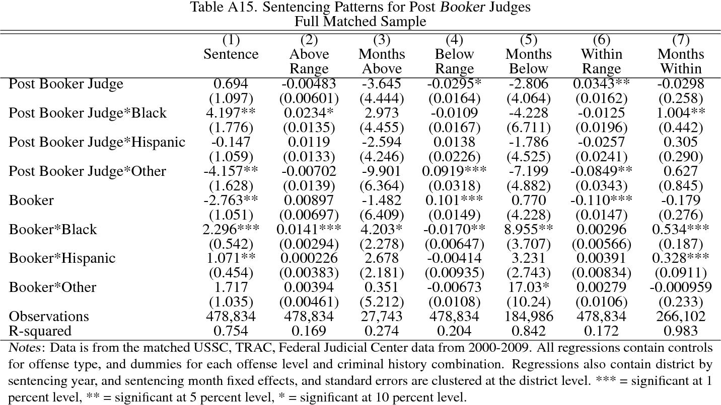 table A15