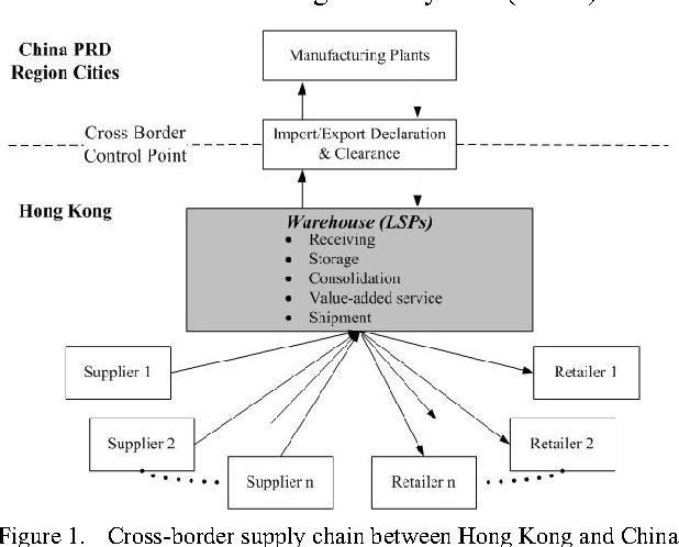 Figure 1 from A cross-border workflow management framework