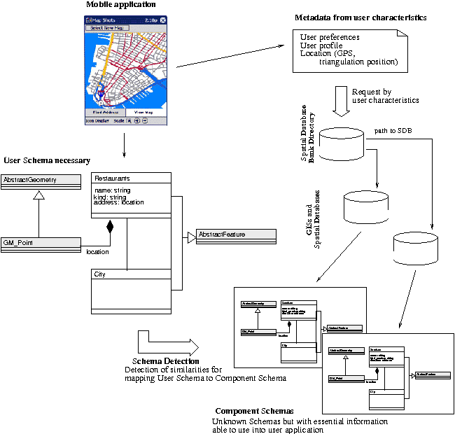 Figure 1 from Database Schema Detection and Mapping on ... on