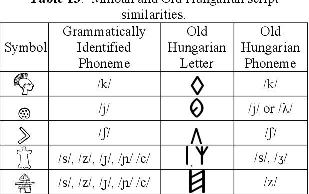 PDF] Sumerian Contains Dravidian and Uralic Substrates