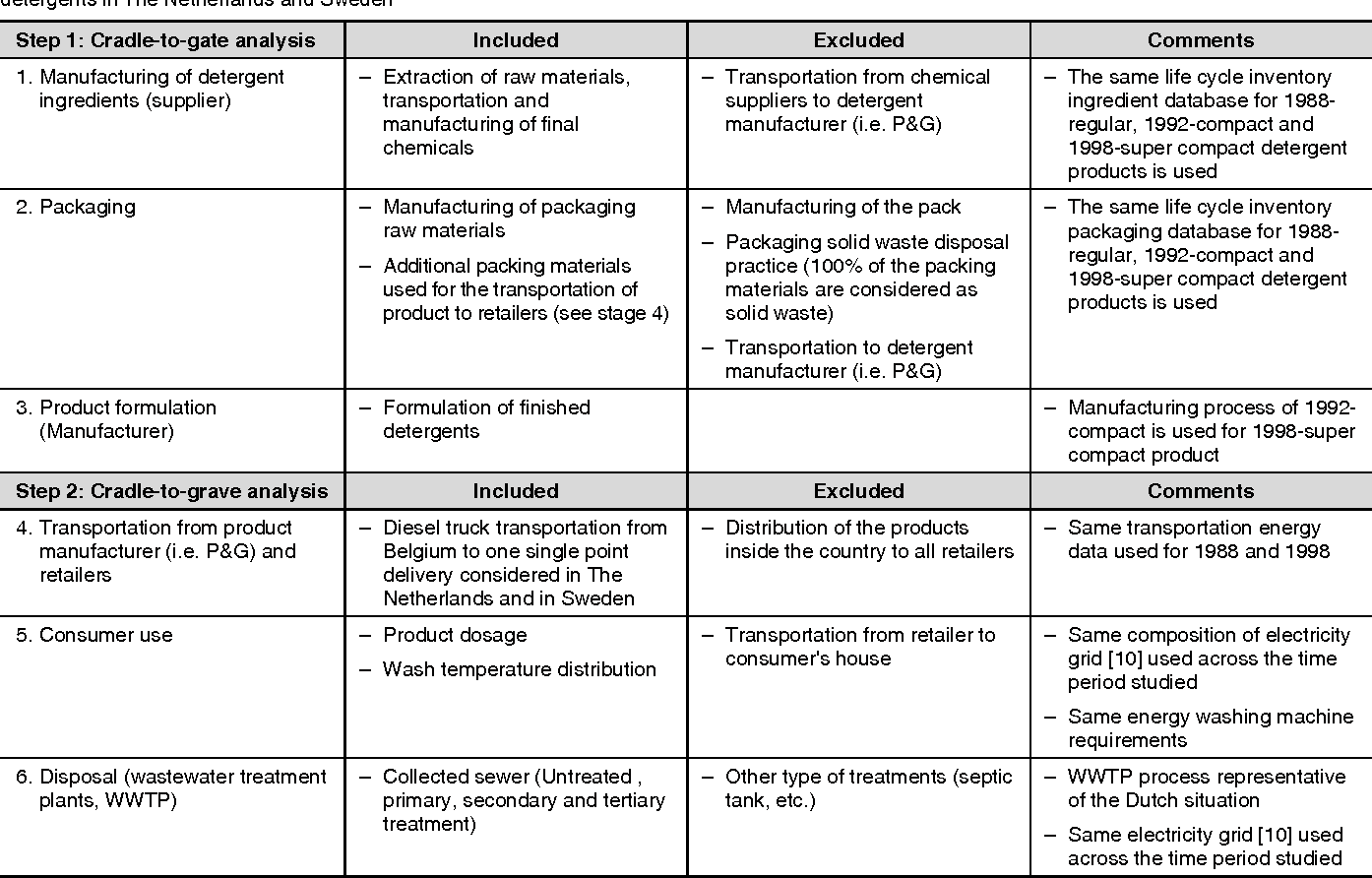 Figure 1 from LCA Case Studies The Effect of Compact