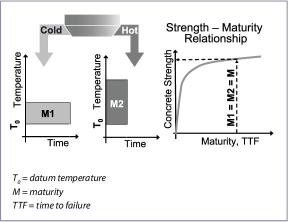 PDF] Maturity Testing for Concrete Pavement Applications