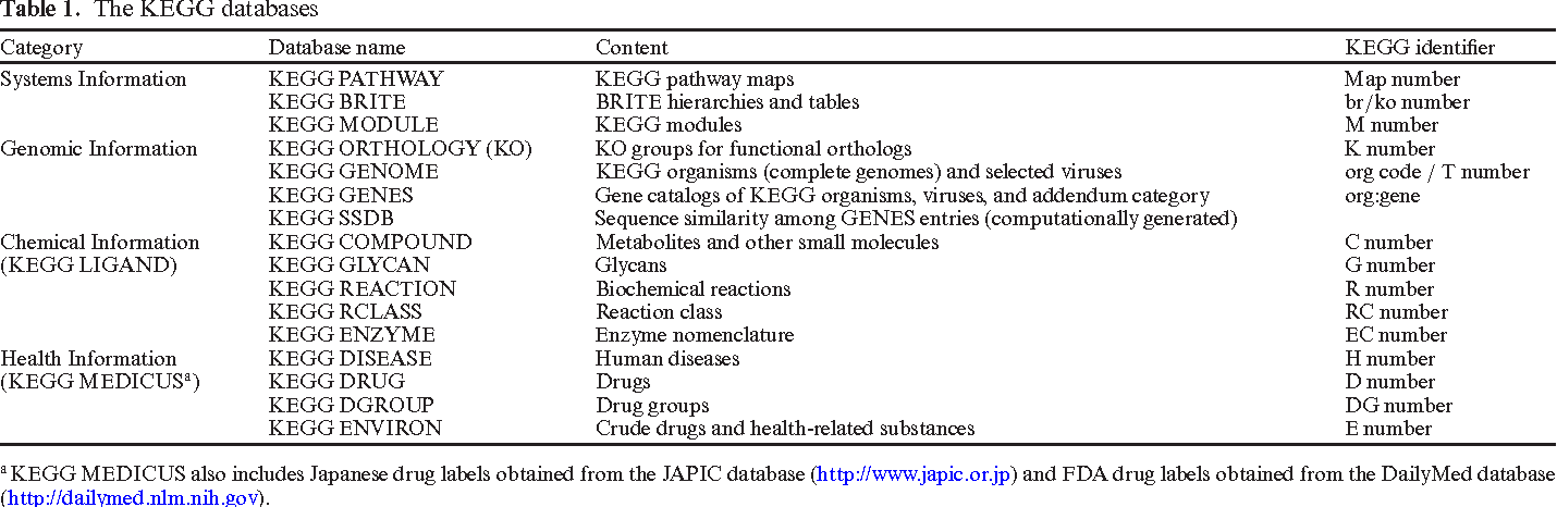 Table 1 from KEGG: new perspectives on genomes, pathways
