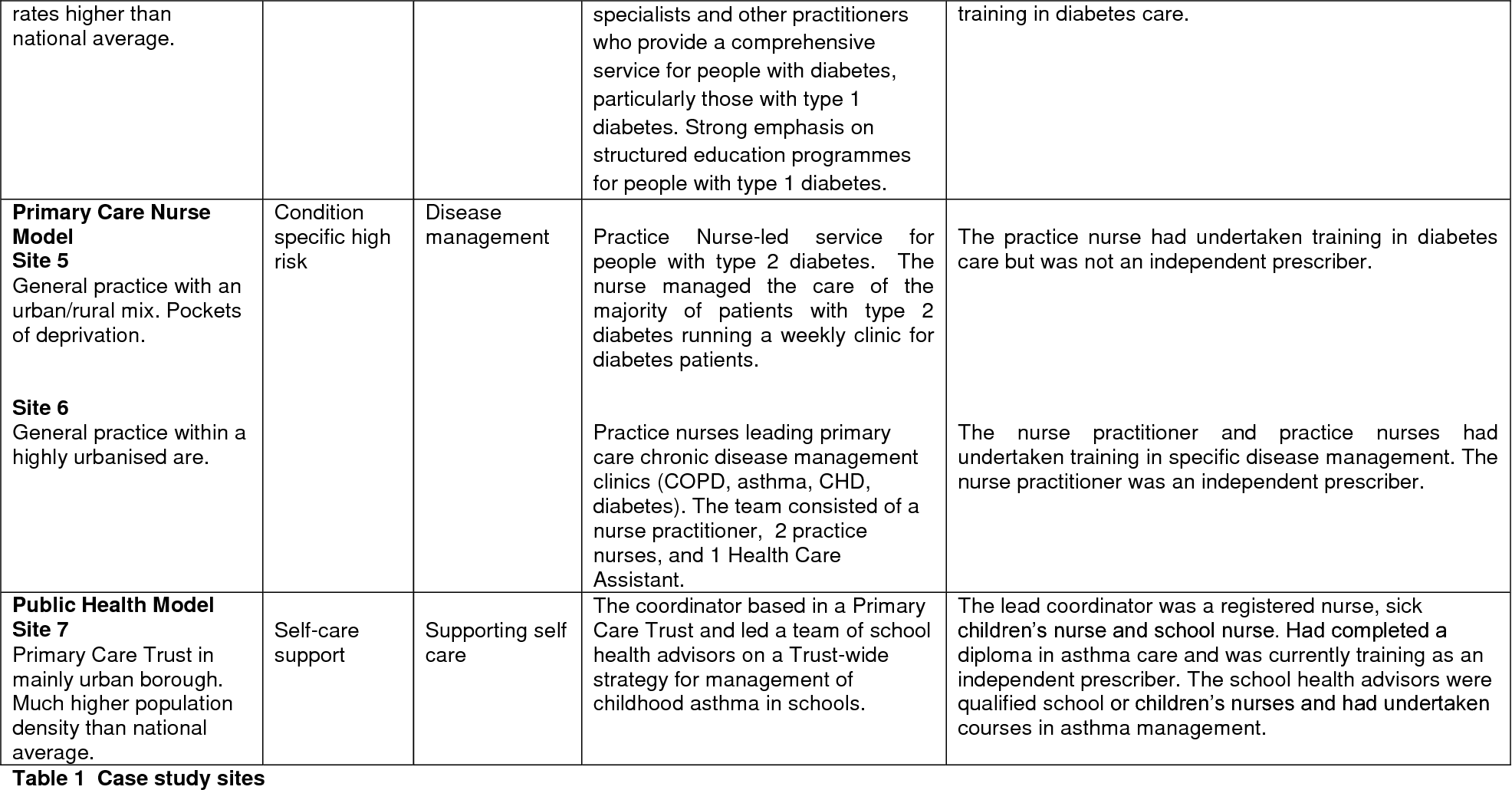 Asthma Diploma For Practice Nurses - Asthma Lung Disease